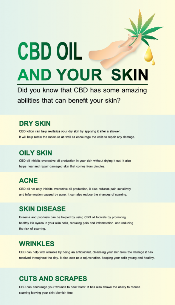 infographic about the interaction of CBD oil on different types of skin. Dry skin, oily skin, acne, skin disease, wrinkles, cuts and scrapes CBD Consumption Forms